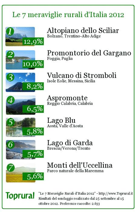 L'altopiano dello Sciliar è la meraviglia rurale d'Italia 2012