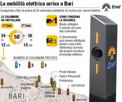Auto elettriche: a Bari inaugurata una colonnina di ricarica Enel, la prima nel Sud Italia
