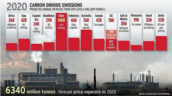 """Gas serra, il pericolo delle 14 """"bombe di carbonio"""""""
