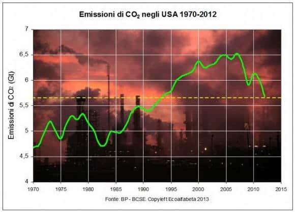 USA: le emissioni di CO2 sono scese al livello del 1994