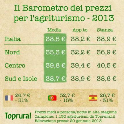 Agriturismo: in Italia si spende in media 38,5 euro a notte