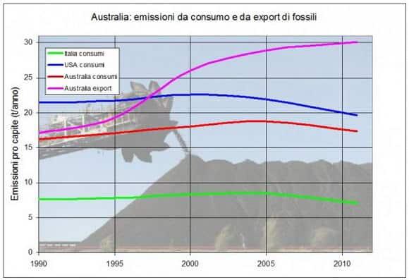 Le sporche esportazioni fossili saranno un boomerang per l'Australia?