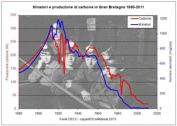La fine del carbone in Gran Bretagna
