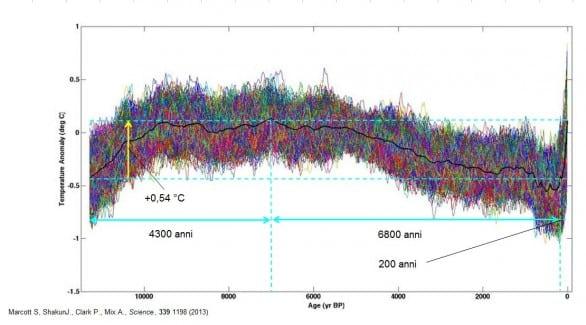 Il periodo più caldo degli ultimi 11000 anni
