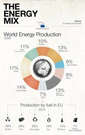 La tabella di marcia per decarbonizzare l'Europa non rinuncia al nucleare