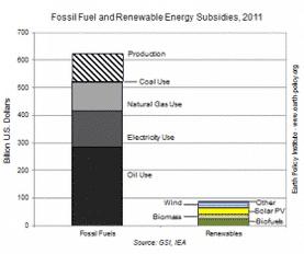 Troppi fondi alle energie fossili: l'Earth Policy Institute fa i conti ai governi