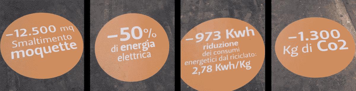 BolognaFiere, ExpoLogico: logica e sostenibilità - BioNotizie.com