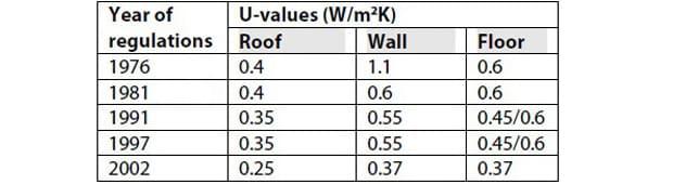 La certificazione energetica degli edifici in Irlanda
