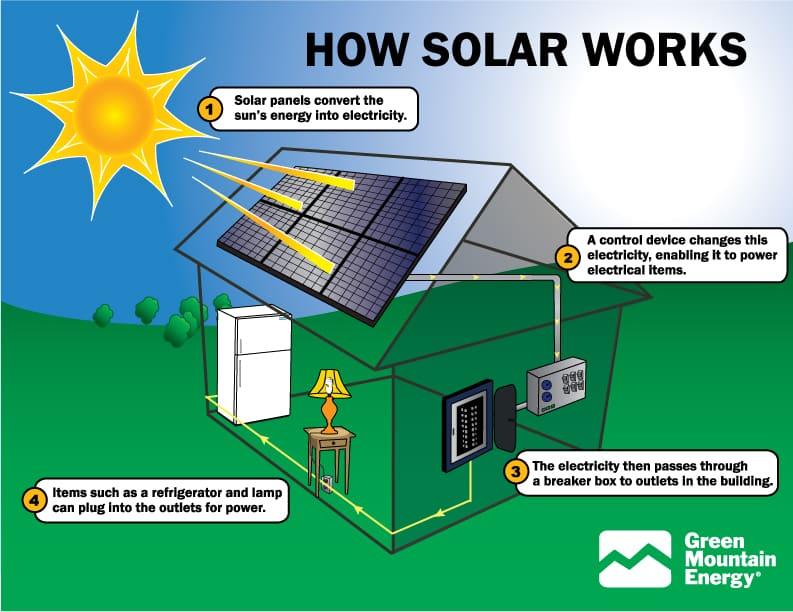 Pannelli Fotovoltaici solari costo non deve essere un problema - BioNotizie.com