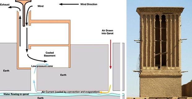 Lezioni di bioclimatica low-tech dalla storia: 5 esempi di raffrescamento passivo