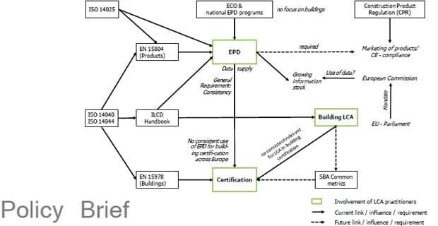 Verso la standardizzazione europea della LCA