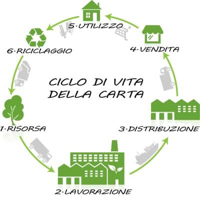 riciclare-carta