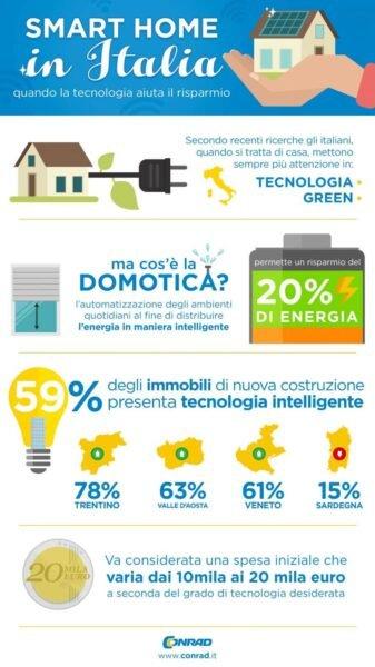 Smart Home e italiani: il nuovo modo di vivere la casa. - BioNotizie.com