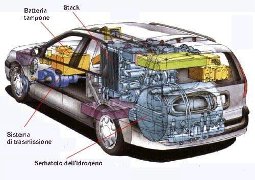 La macchina ad idrogeno - BioNotizie.com
