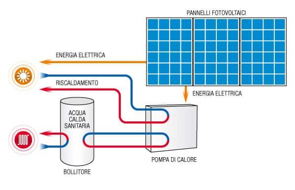 Pompe di calore: risparmiare energia con HYDROLution
