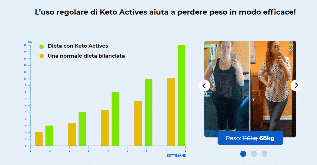 Dieta Chetogenica - Keto Actives facilita la perdita di peso.